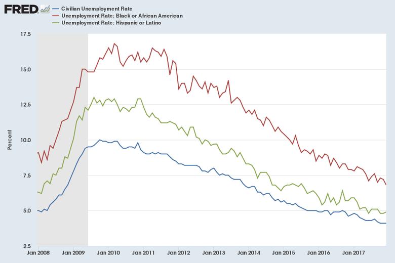 Unemployment among blacks and Hispanics