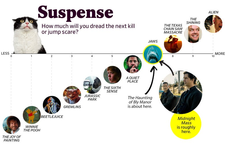 """A chart titled """"Suspense: How much will you dread the next kill or jump scare?"""" shows that Midnight Mass ranks a 7 in suspense, roughly the same as Jaws. Bly Manor earned the same score. The scale ranges from The Joy of Painting (0) to Alien (10)."""