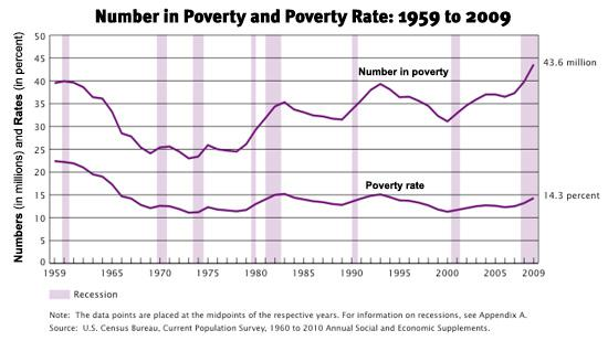 Number in Poverty and Poverty Rate: 1959 to 2009