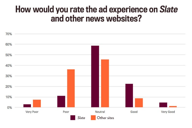 A bar chart illustrating that readers rated Slate's advertising experience more favorably than other publishers.