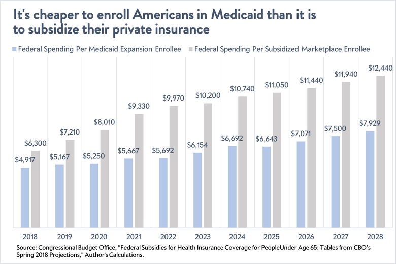 Cost of subsidizing coverage on Obamacare's exchanges vs. enrolling Americans in the Medicaid expansion