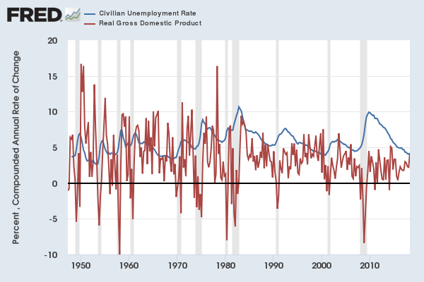 Unemployment and economic growth