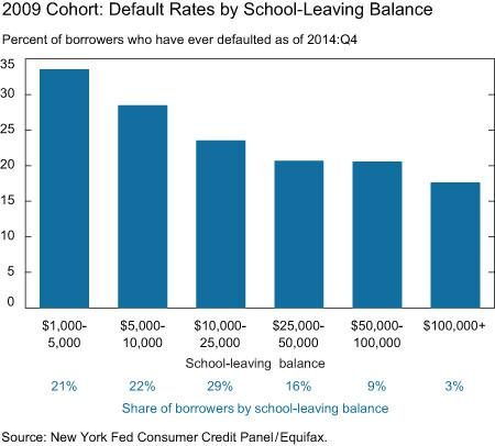 2009_cohort_default_rates_by_school_leaving_balance
