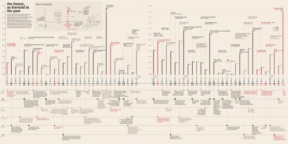 A timeline of the future, based on speculative fiction
