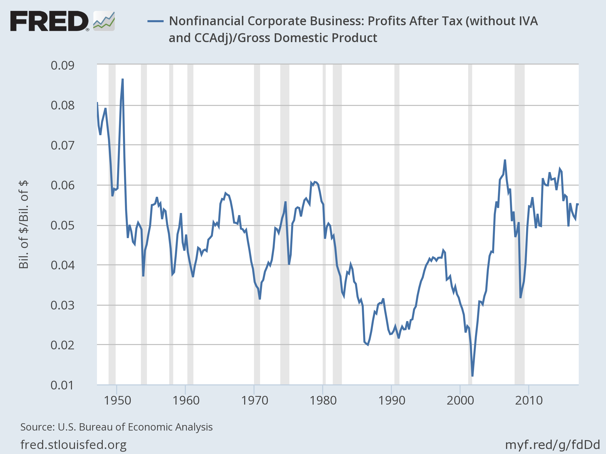 Chart of corporate profits after tax