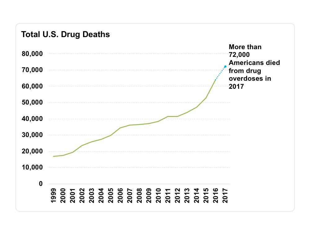 A line graph showing total drug deaths in the U.S. from 1999 to 2017.