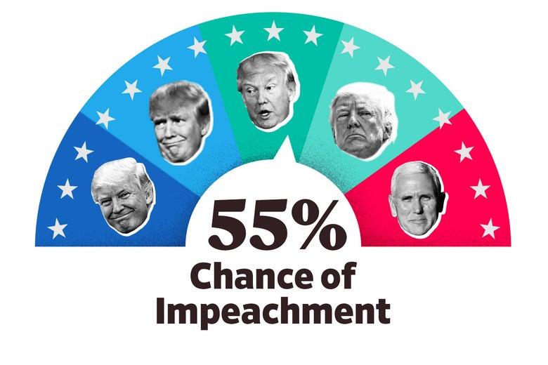 Impeach-O-Meter: 55 percent.