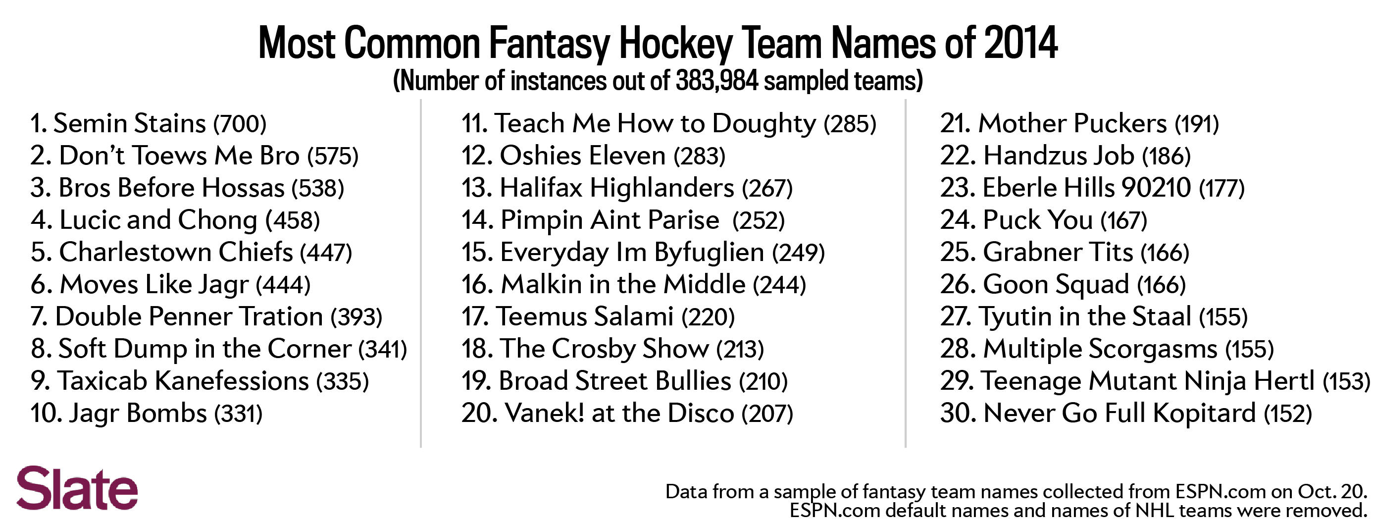 Congratulations Blackhawks Fans Three Of The Top Nine Fantasy Names On List Don T Toews Me Bro Bros Before Hossas And Taxicab Kanefessions Are