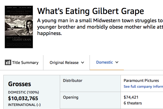 Gilbert Grape's lifetime box office of $10 million.