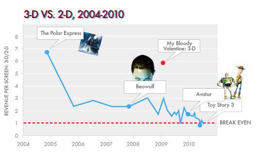 3D VS. 2D, 2004-2010