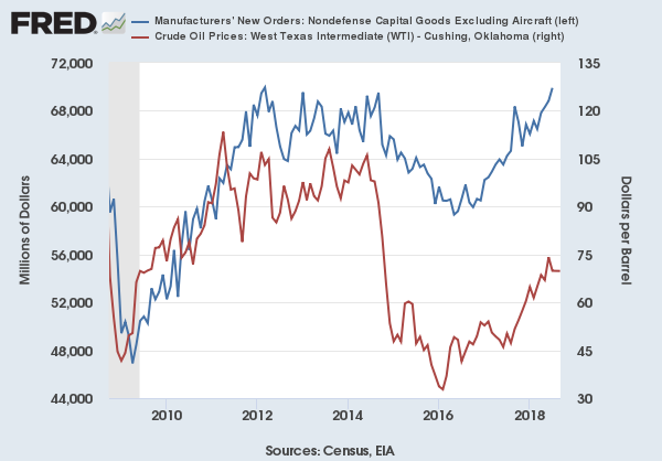 Graph comparing industrial orders with crude oil prices
