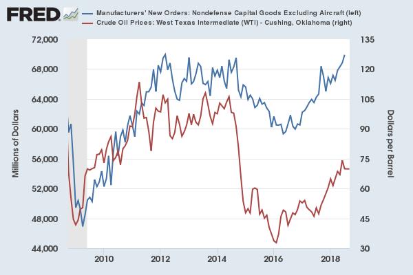 зависимость заказов от цен на нефть