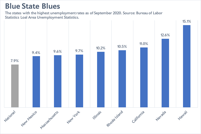 States with the highest unemployment rates