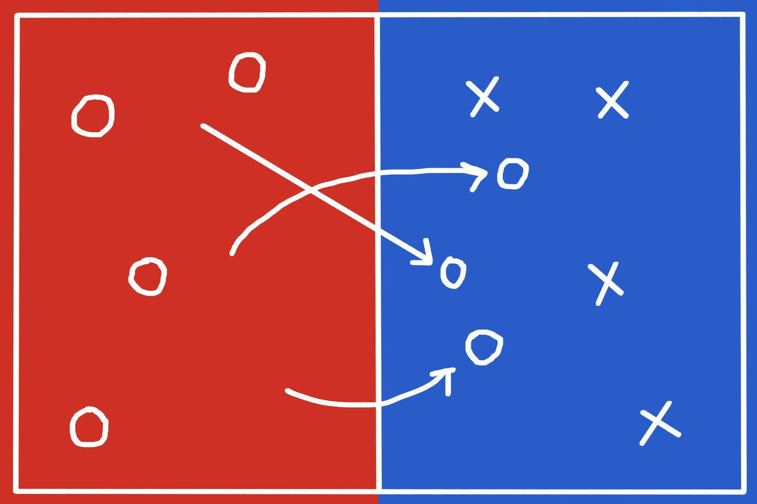 Circles in a red area going over to join X's in a blue area.