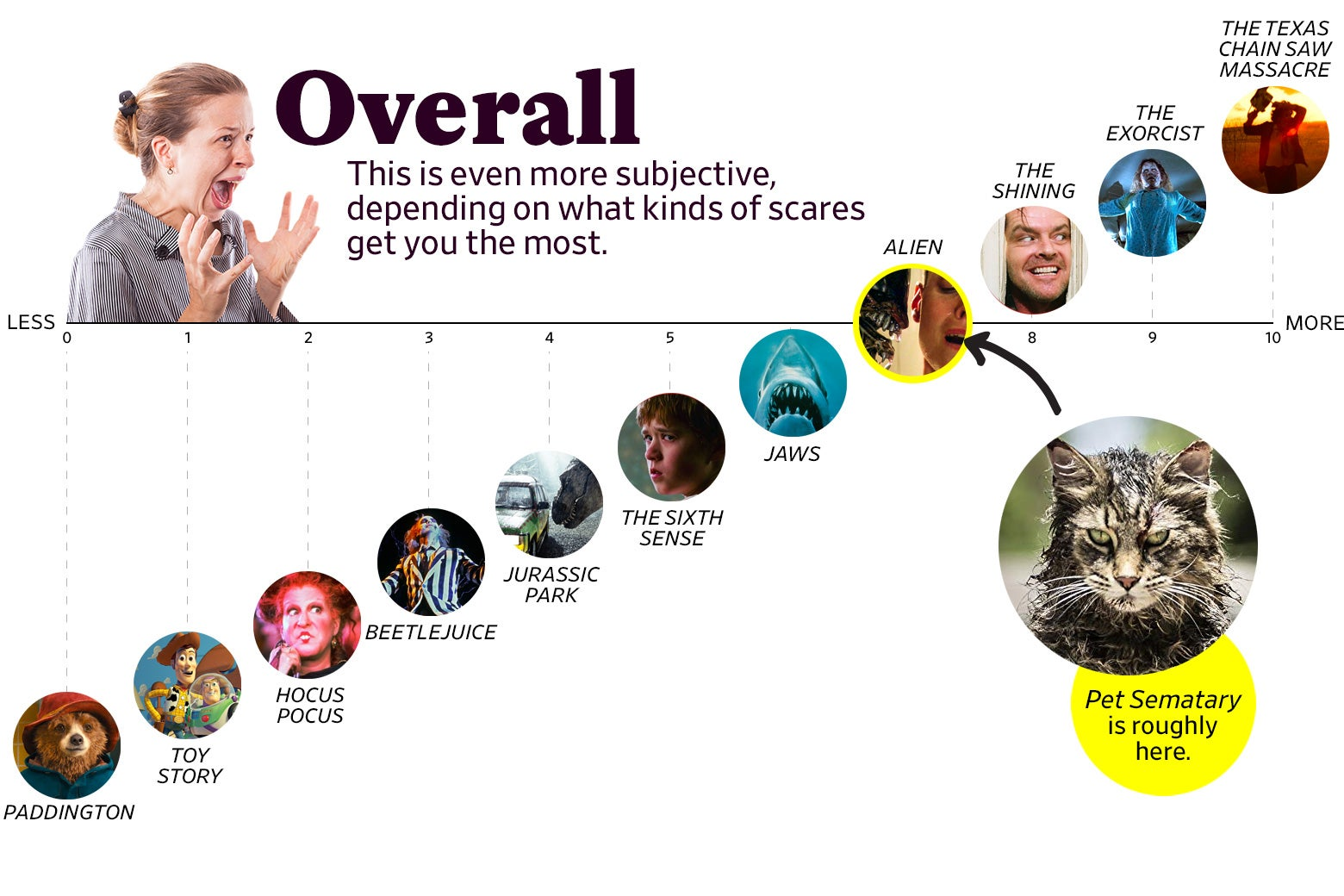 "A chart titled ""Overall: This is even more subjective, depending on what kinds of scares get you the most"" shows that Pet Sematary ranks as a 7 overall, roughly the same as Alien. The scale ranges from Paddington (0) to the original Texas Chain Saw Massacre (10)."