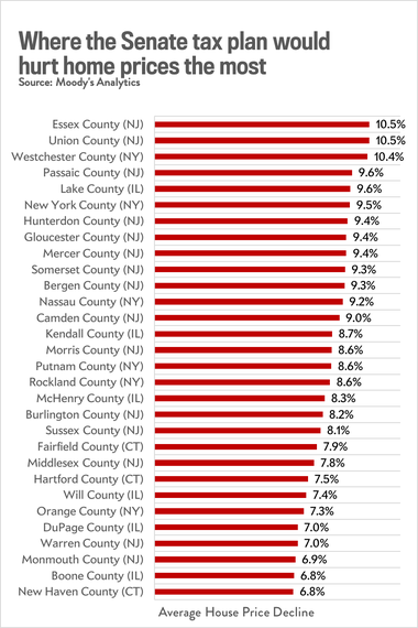 The counties that would see the biggest declines in home prices under the Senate GOP plan