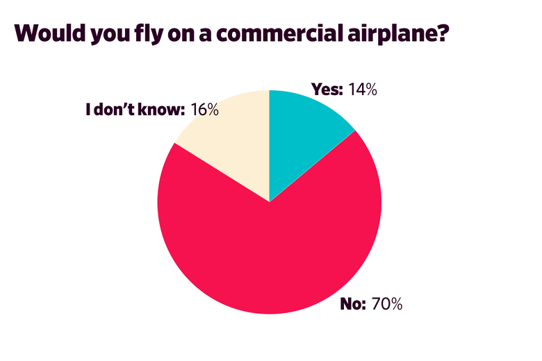 Would you fly on a commercial airplane?  Yes: 14  No: 70  I don't know: 16