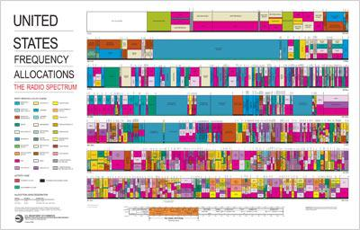 U.S. Frequency Allocations. Click to view PDF.