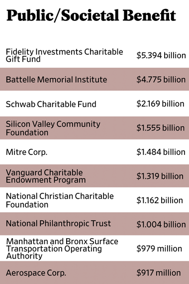 The Slate 90 fiscal 2015 rankings of the top 10 organizations classified as public/societal benefit.
