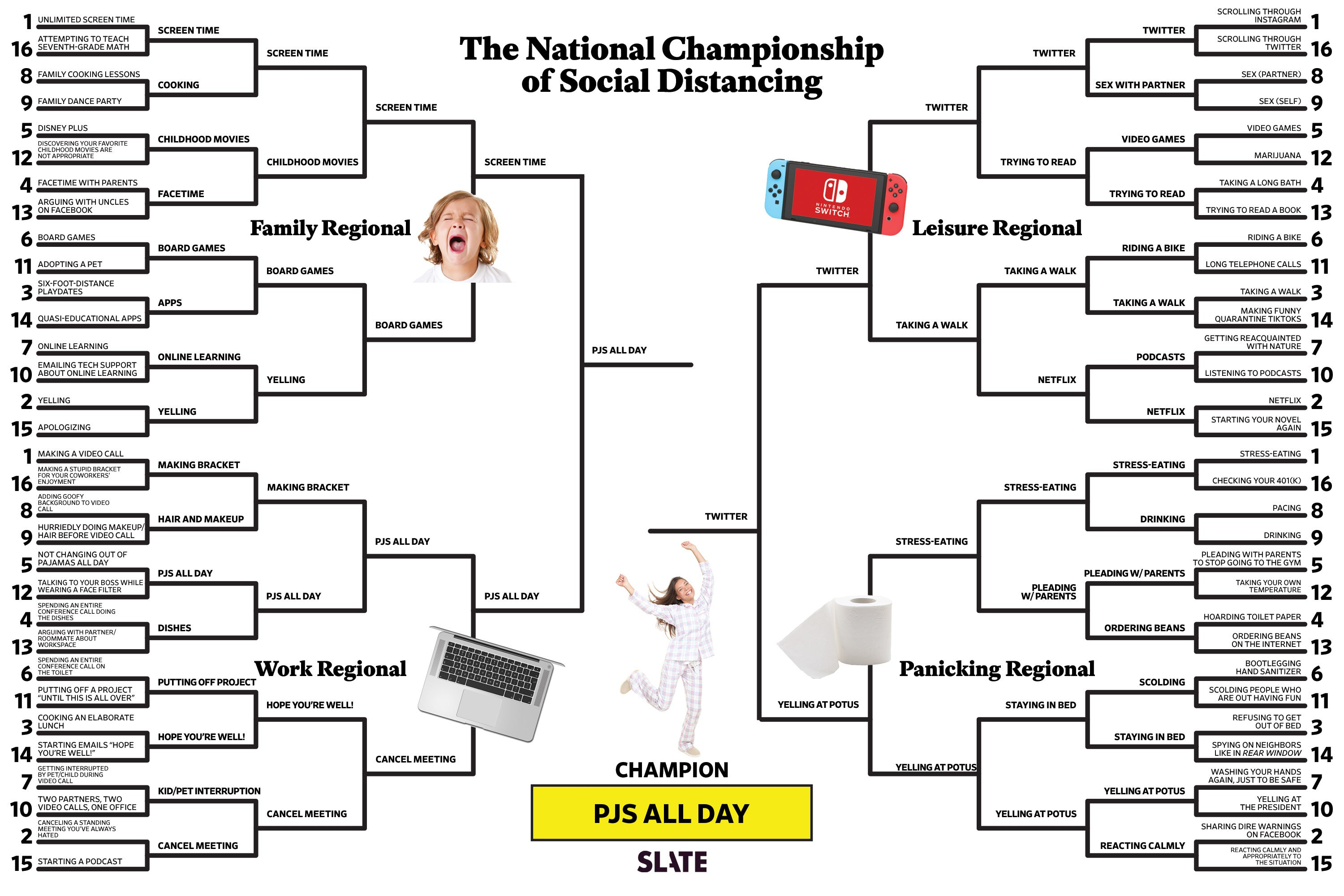 The full The National Championship of Social Distancing bracket, featuring the Family Regional, the Leisure Regional, the Work Regional, and the Panicking Regional.