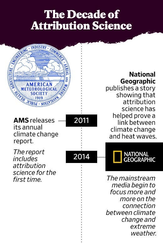 In 2011, AMS releases its annual climate change report. The report includes attribution science for the first time. In 2014, National Geographic publishes a story showing that attribution science has helped prove a link between climate change and heat waves. The mainstream media begin to focus more and more on the connection between climate change and extreme weather.