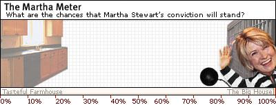 Today's Martha Meter reading: 98 percent