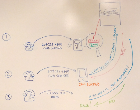 A back-of-the-envelope diagram of Google's proposed solution to robocalls.