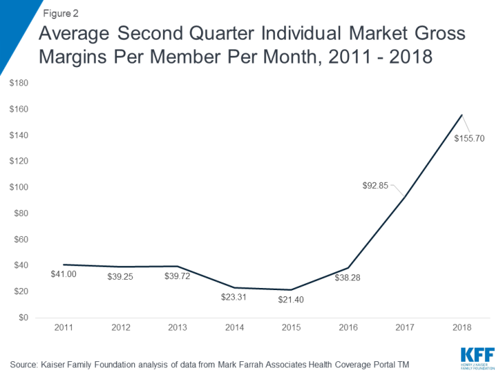 Gross margins on exchange insurance policies