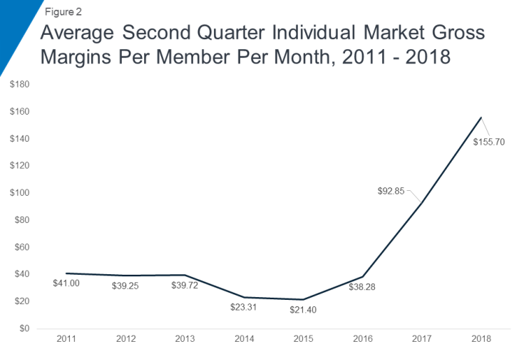 Gross margins on exchange insurance policies