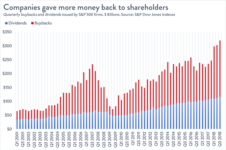Dividends and buybacks