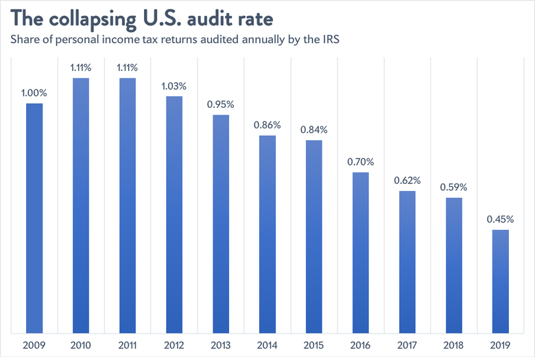 The U.S. audit rate