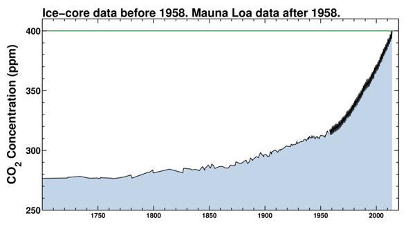 keeling curve since 1700