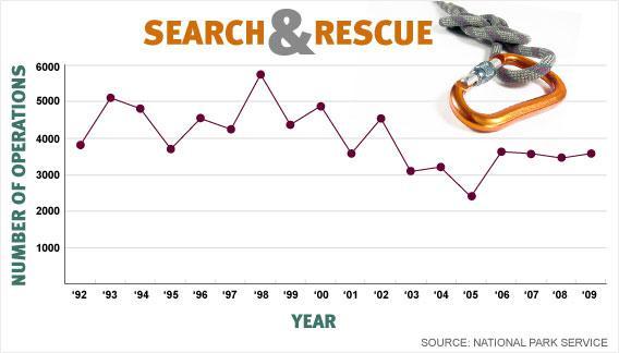 Search and rescue graph.