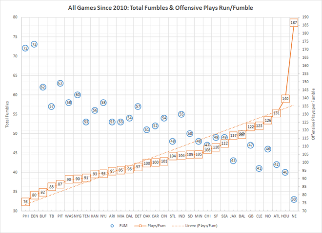 Ballghazi: The New England Patriots lose an insanely low