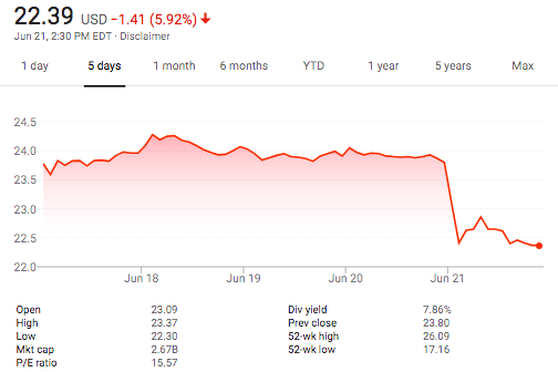 CoreCivic's stock price