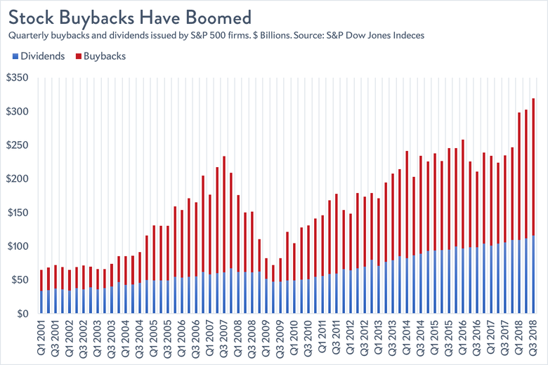 Stock buybacks and dividends