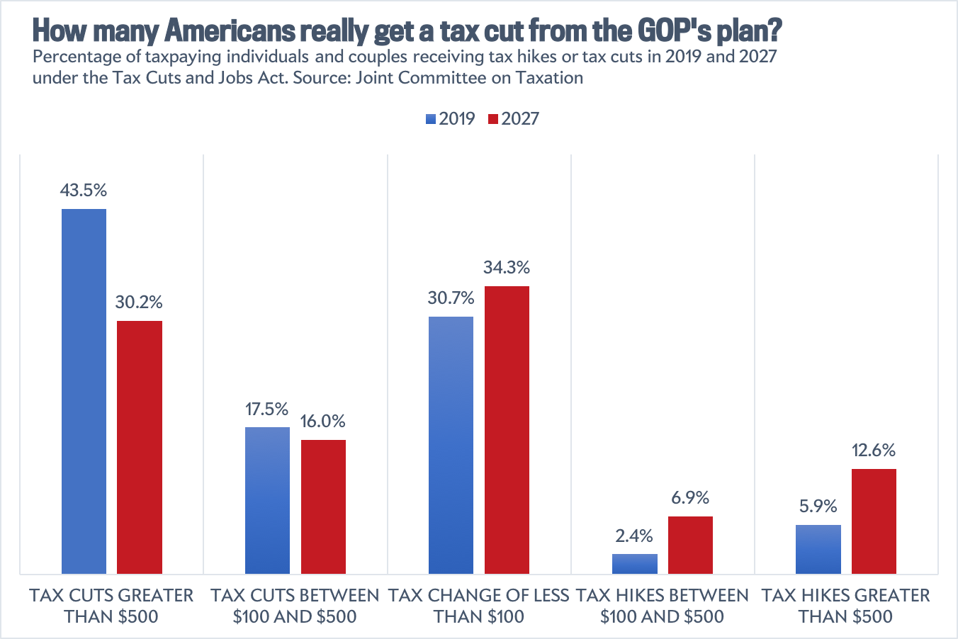 How many Americans really get a tax cut from the GOP's plan?