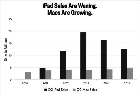 iPad vs Mac Q2 sales