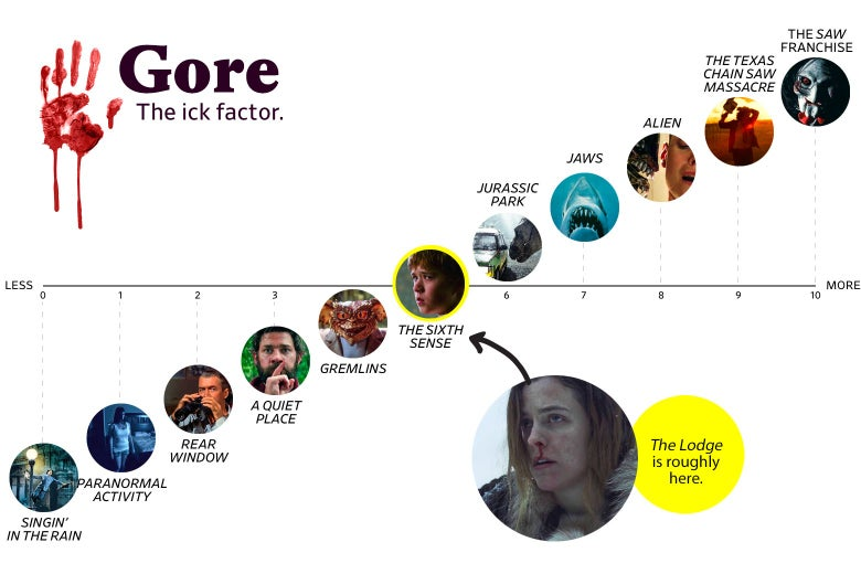 "Alt text: A chart titled ""Gore: the Ick Factor"" shows that The Lodge ranks a 5 in goriness, roughly the same as The Sixth Sense. The scale ranges from Singin' in the Rain (0) to the Saw franchise (10)."
