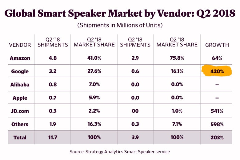 Chart showing global smart speaker market by vendor in Q2 2018.