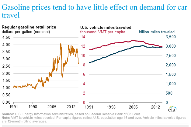 A graph showing the relationship between gas prices and vehicle miles traveled.