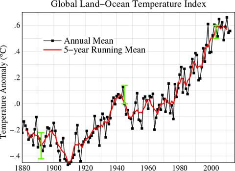 Global annual mean surface air temperature change, from 1880 - 2012.
