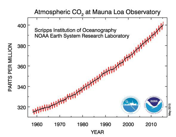 1958 co2 trend