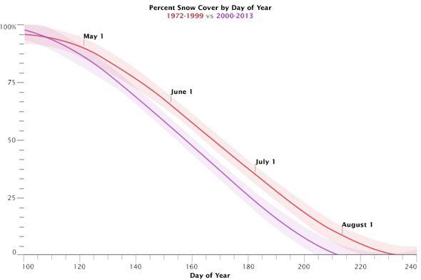 snow melt graph
