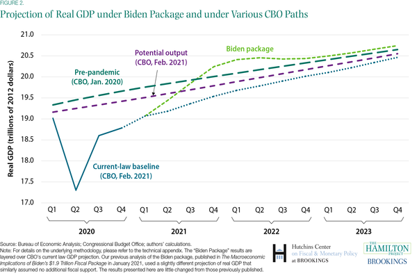 Biden growth path