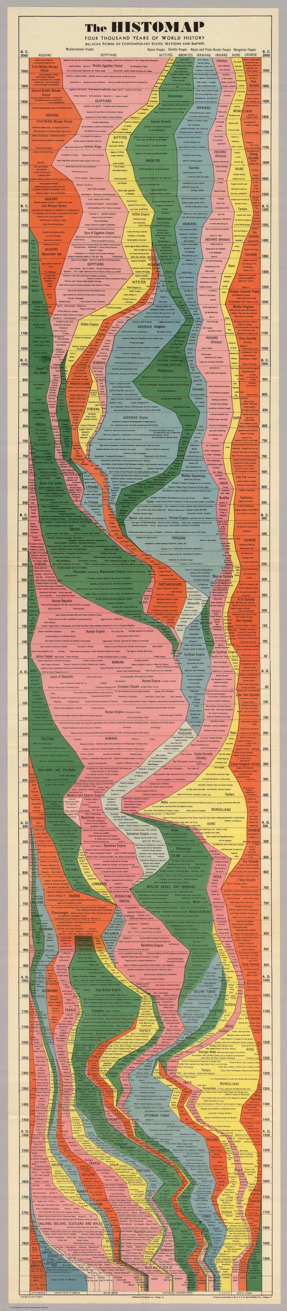 The 1931 Histomap: The entire history of the world distilled into a single map/chart.