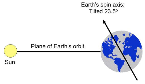 The Earth's tilt