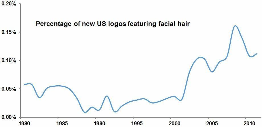3 facial hair logo graph (920x445)