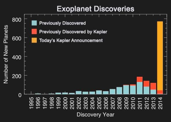 number of exoplanets found