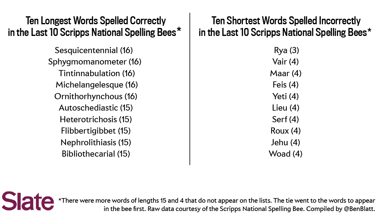 National Spelling Bee 2014 What Sounds And Letters Are Most Likely